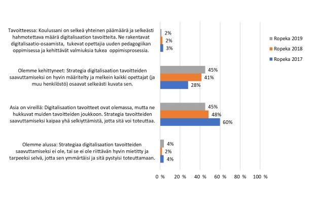Kaaviokuva Ropeka-kyselyn tuloksista vuosina 2017-2019.