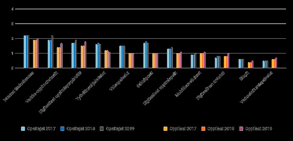 Pylväsdiagrammi kertoo digitaalisten oppimateriaalien käytöstä opetuksessa. Internet tiedonhaussa, verkko-oppimateriaalit sekä digitaaliset oppimisympäristöt yleisimpinä.
